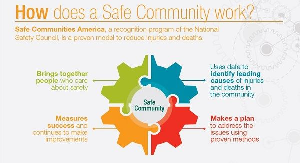 Safe Community Infographic