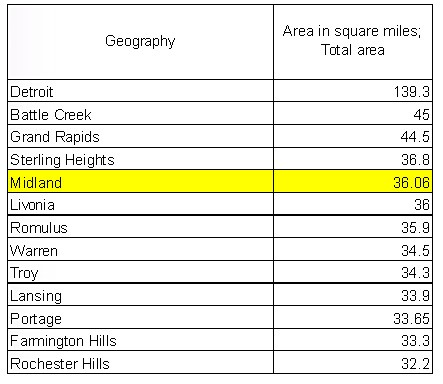 Table showing the total land area of Cities around Midland, with Midland being the 5th largest.
