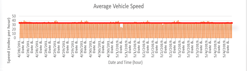 A graph of average vehicle speed on Buttles at Jerome