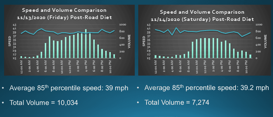 A graph of vehicle speeds recorded in 2020 by MDOT